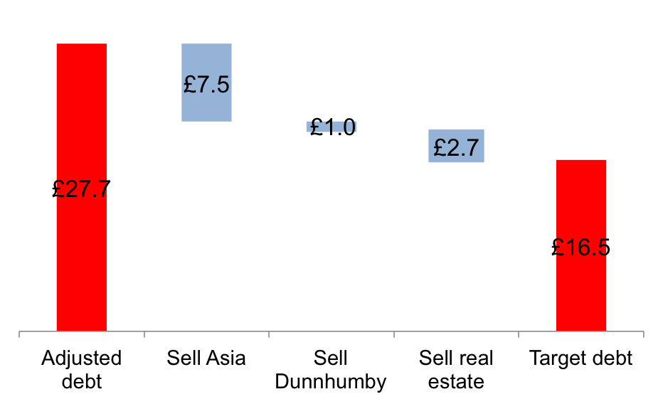 Debt cuts chart