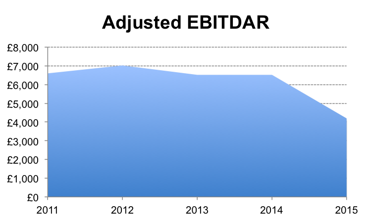 Adjusted EBITDAR