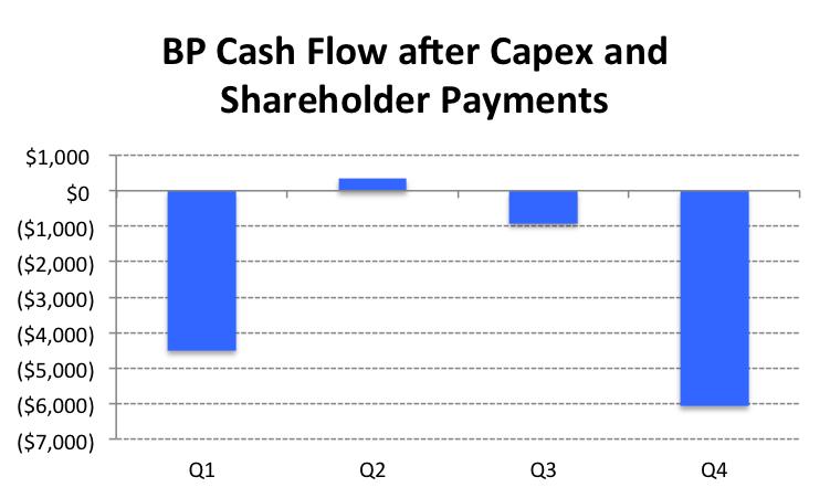 BP Cash Flow after Capex