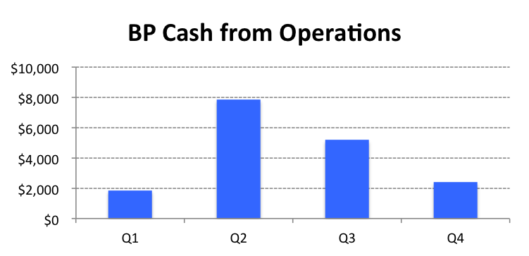 BP Cash from Ops